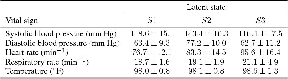 Figure 2 for Modeling sepsis progression using hidden Markov models