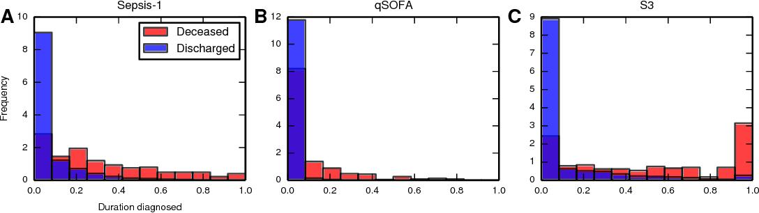 Figure 3 for Modeling sepsis progression using hidden Markov models
