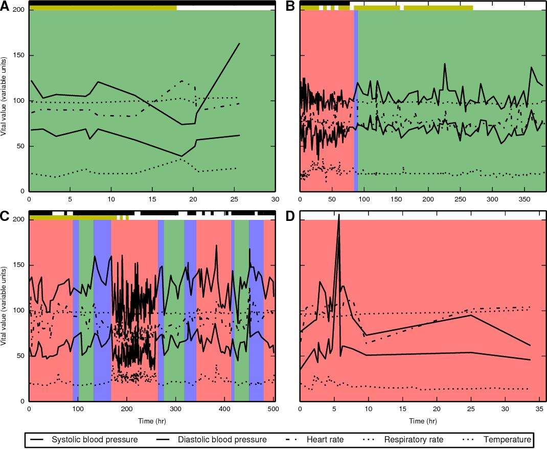 Figure 4 for Modeling sepsis progression using hidden Markov models