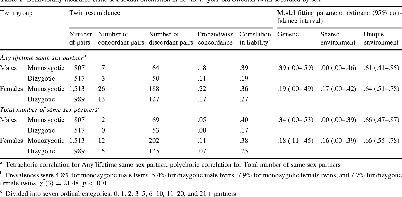 Table 1 Behaviorally measured same-sex sexual orientation in 20- to 47-year-old Swedish twins separated by sex