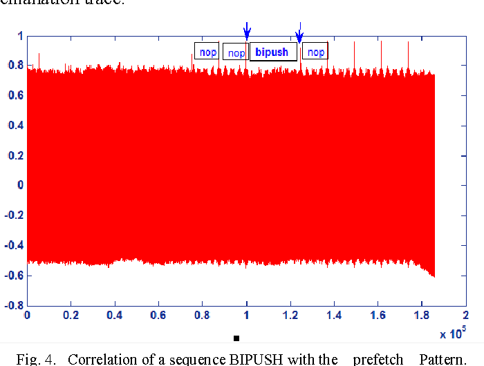 Fig. 4. Correlation of a sequence BIPUSH with the prefetch Pattern.