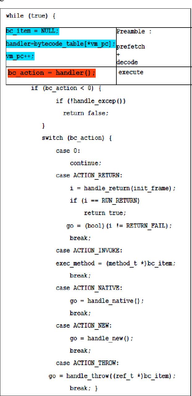 Fig. 6. Byte code interpretation loop in JCVM