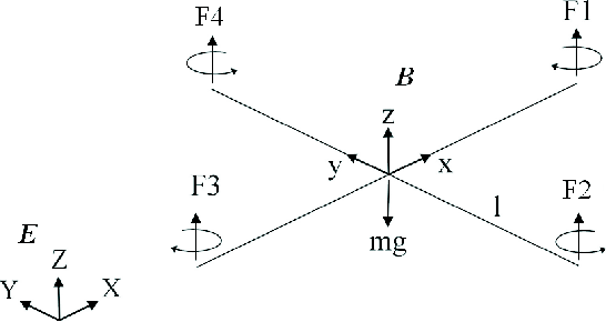 Figure 3 from Design and control of an indoor micro quadrotor ...