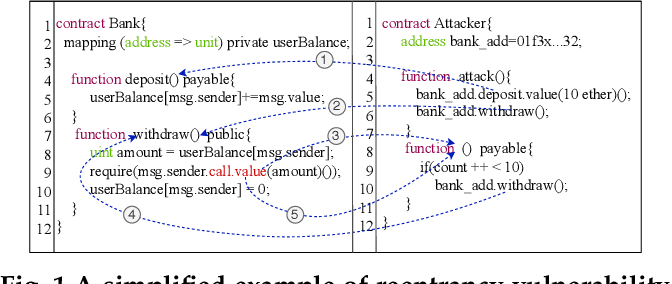 Figure 1 for Combining Graph Neural Networks with Expert Knowledge for Smart Contract Vulnerability Detection