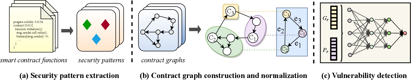 Figure 3 for Combining Graph Neural Networks with Expert Knowledge for Smart Contract Vulnerability Detection