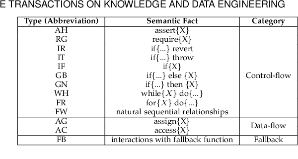 Figure 2 for Combining Graph Neural Networks with Expert Knowledge for Smart Contract Vulnerability Detection
