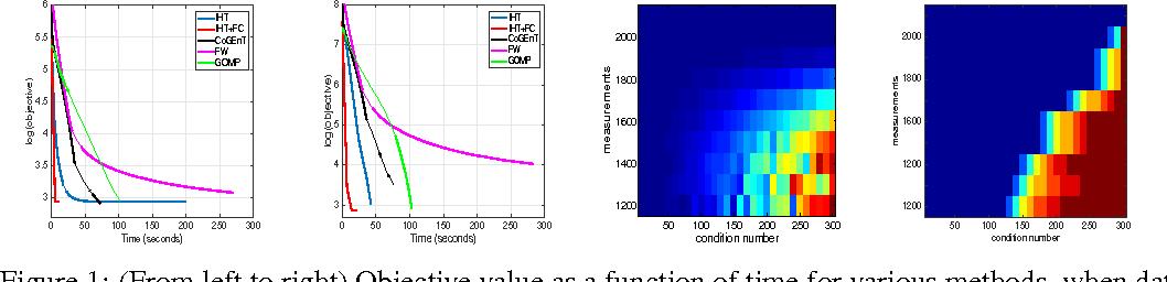 Figure 1 for Structured Sparse Regression via Greedy Hard-Thresholding