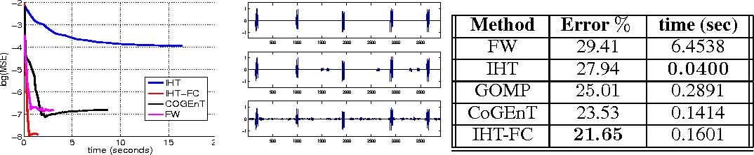 Figure 2 for Structured Sparse Regression via Greedy Hard-Thresholding