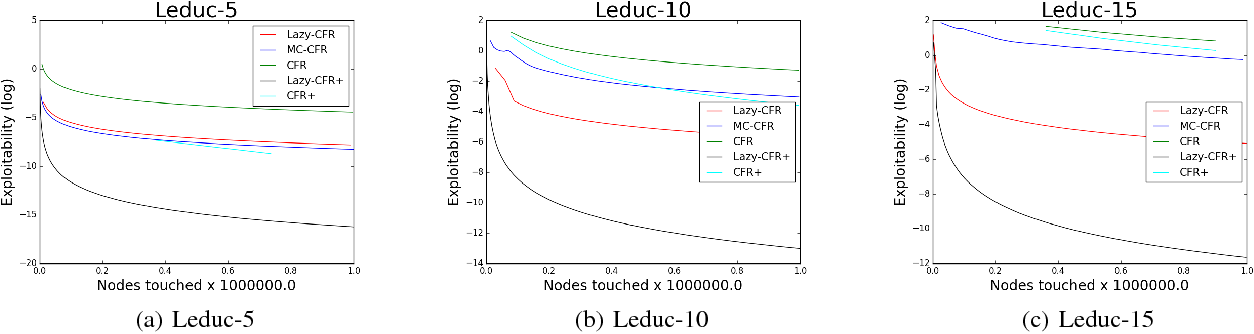 Figure 2 for Lazy-CFR: a fast regret minimization algorithm for extensive games with imperfect information