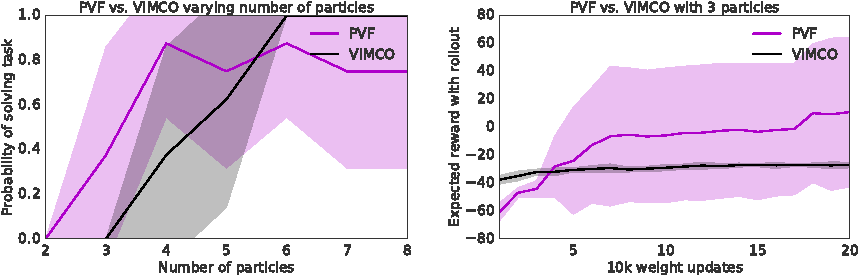 Figure 4 for Particle Value Functions