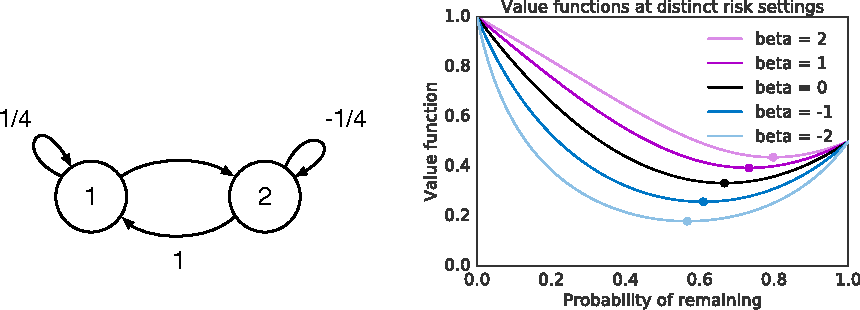 Figure 1 for Particle Value Functions