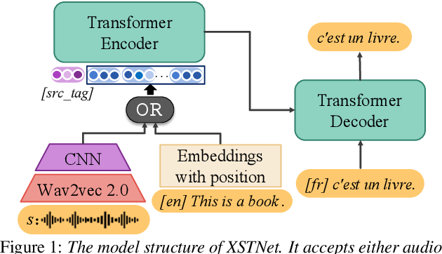Figure 1 for End-to-end Speech Translation via Cross-modal Progressive Training