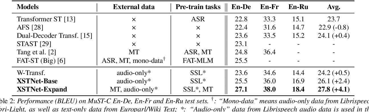 Figure 3 for End-to-end Speech Translation via Cross-modal Progressive Training