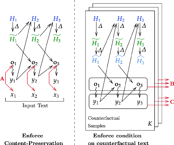 Figure 2 for Generate Your Counterfactuals: Towards Controlled Counterfactual Generation for Text