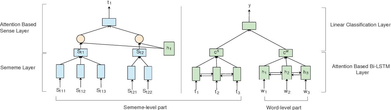 Figure 3 for Evaluating Semantic Rationality of a Sentence: A Sememe-Word-Matching Neural Network based on HowNet