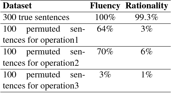 Figure 2 for Evaluating Semantic Rationality of a Sentence: A Sememe-Word-Matching Neural Network based on HowNet