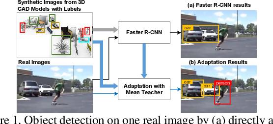 Figure 1 for Exploring Object Relation in Mean Teacher for Cross-Domain Detection