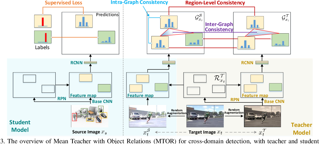 Figure 4 for Exploring Object Relation in Mean Teacher for Cross-Domain Detection