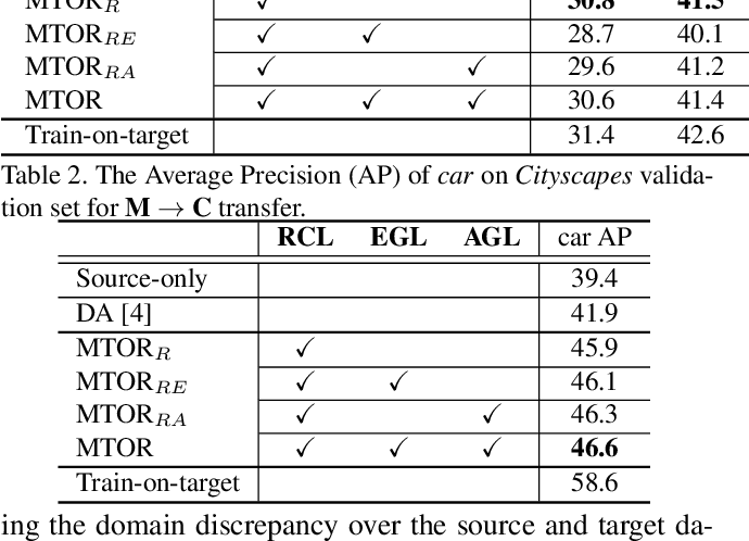 Figure 3 for Exploring Object Relation in Mean Teacher for Cross-Domain Detection