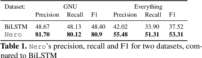 Figure 2 for Neural Reverse Engineering of Stripped Binaries