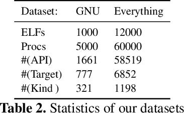 Figure 3 for Neural Reverse Engineering of Stripped Binaries