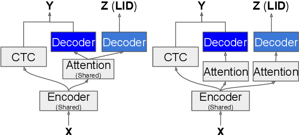 Figure 1 for On the End-to-End Solution to Mandarin-English Code-switching Speech Recognition