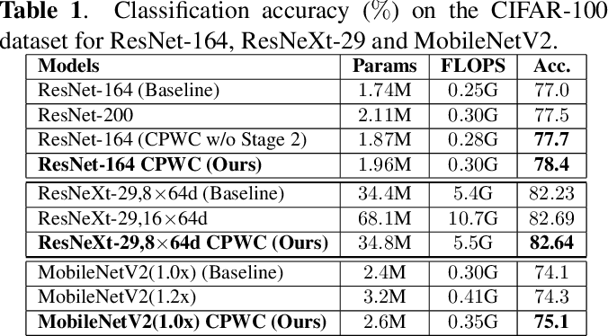Figure 2 for CPWC: Contextual Point Wise Convolution for Object Recognition