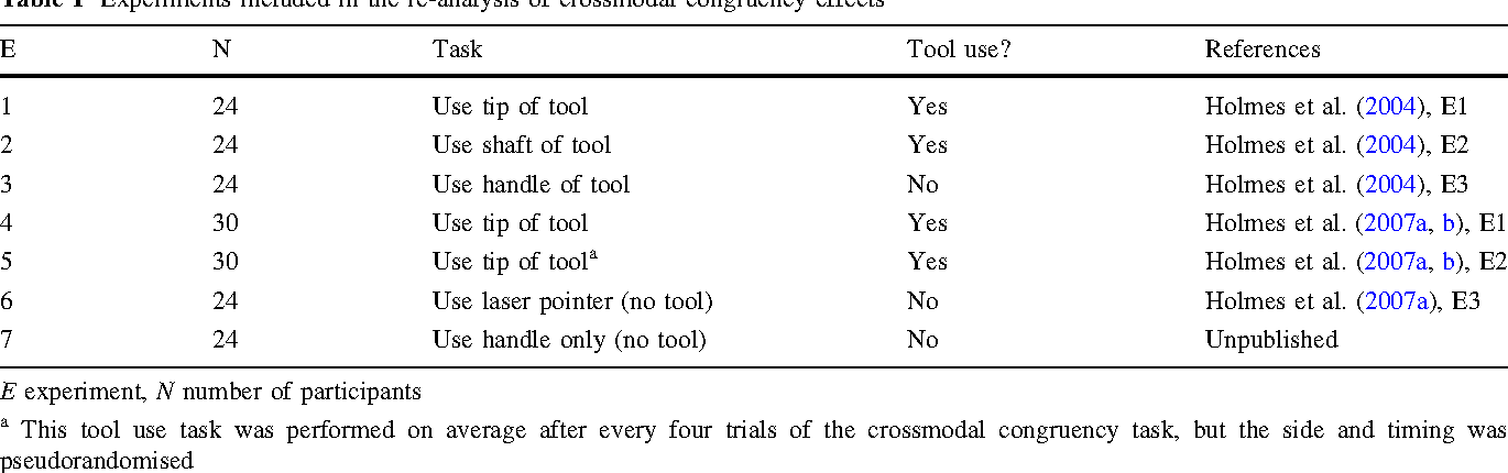 Table 1 Experiments included in the re-analysis of crossmodal congruency effects