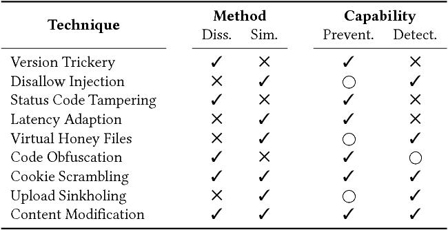 Cloxy: A Context-aware Deception-as-a-Service Reverse Proxy