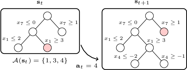 Figure 1 for Exact Combinatorial Optimization with Graph Convolutional Neural Networks
