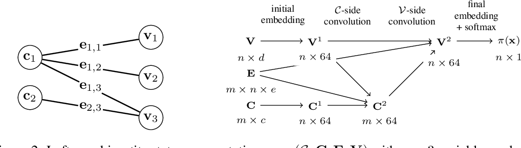 Figure 4 for Exact Combinatorial Optimization with Graph Convolutional Neural Networks