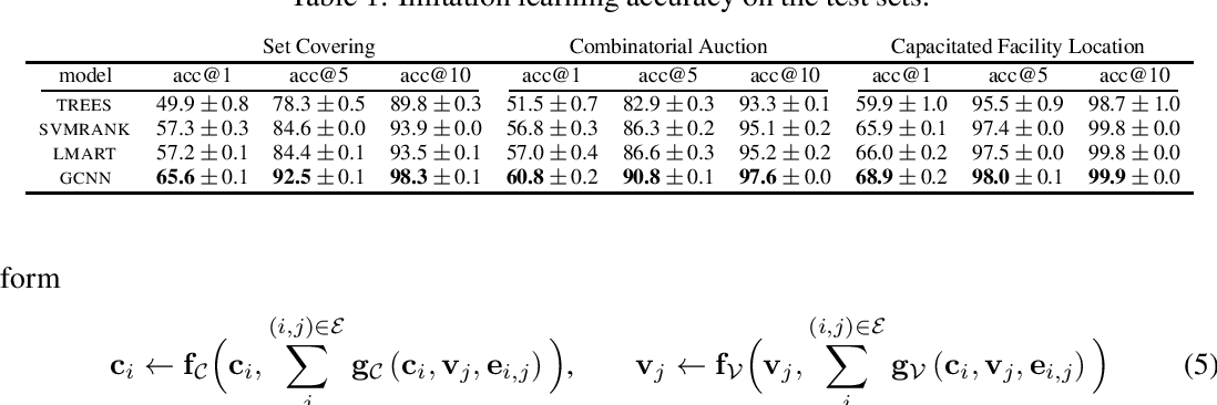 Figure 2 for Exact Combinatorial Optimization with Graph Convolutional Neural Networks