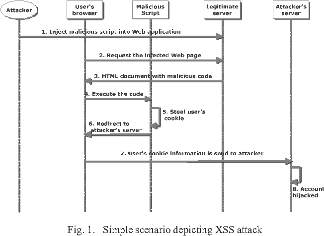 Figure 1 from Cross-site scripting (XSS) worms in Online Social