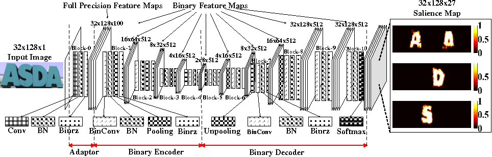 Figure 1 for A Binary Convolutional Encoder-decoder Network for Real-time Natural Scene Text Processing