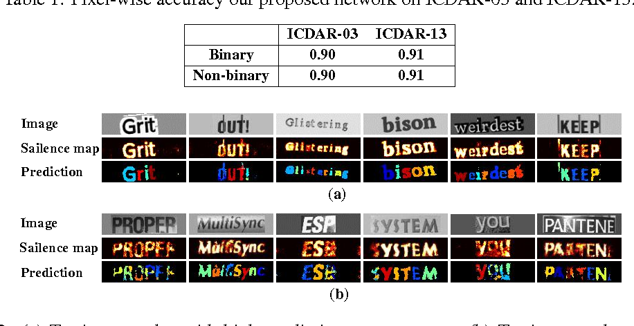 Figure 2 for A Binary Convolutional Encoder-decoder Network for Real-time Natural Scene Text Processing