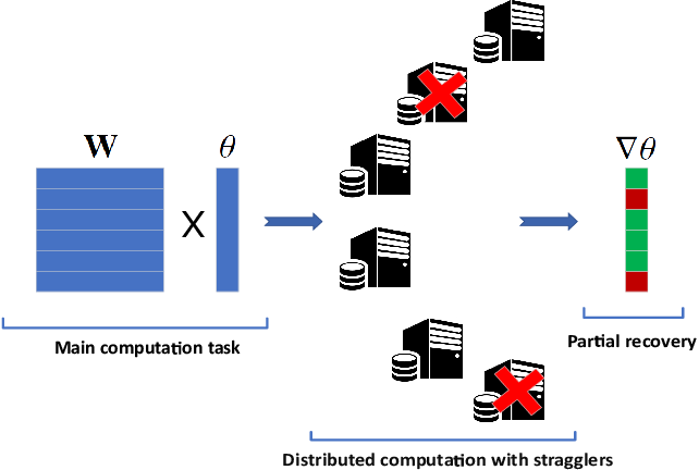 Figure 1 for Age-Based Coded Computation for Bias Reduction in Distributed Learning