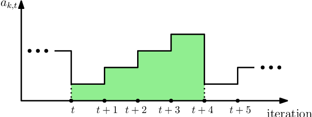 Figure 2 for Age-Based Coded Computation for Bias Reduction in Distributed Learning