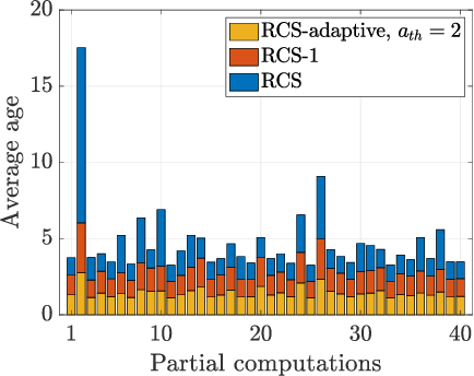 Figure 4 for Age-Based Coded Computation for Bias Reduction in Distributed Learning