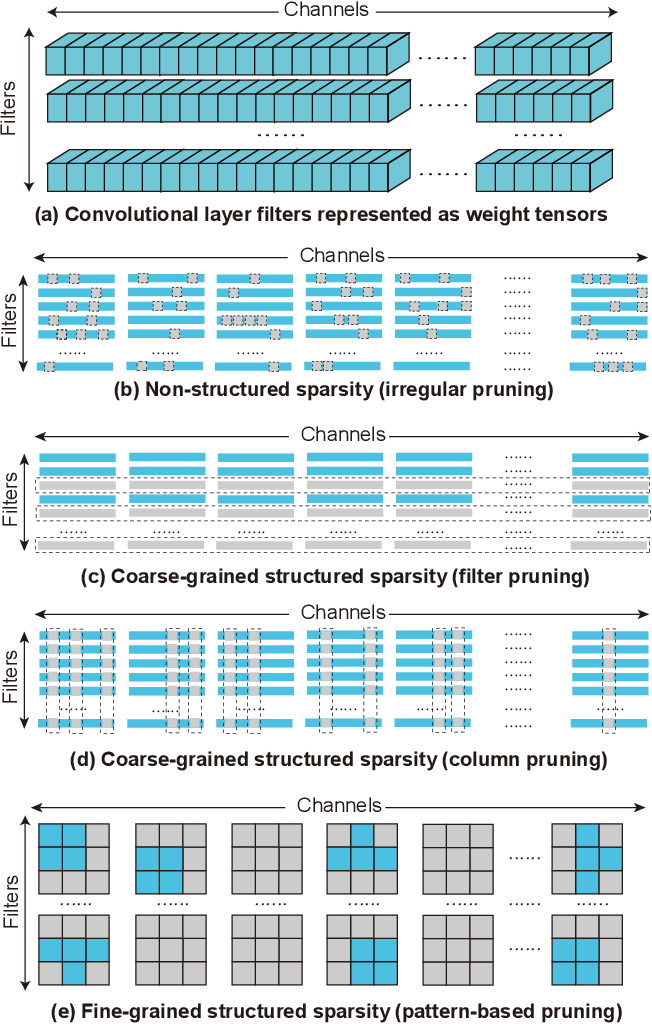 Figure 1 for GRIM: A General, Real-Time Deep Learning Inference Framework for Mobile Devices based on Fine-Grained Structured Weight Sparsity