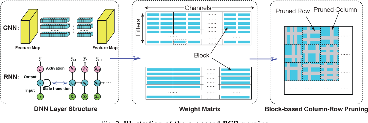 Figure 3 for GRIM: A General, Real-Time Deep Learning Inference Framework for Mobile Devices based on Fine-Grained Structured Weight Sparsity