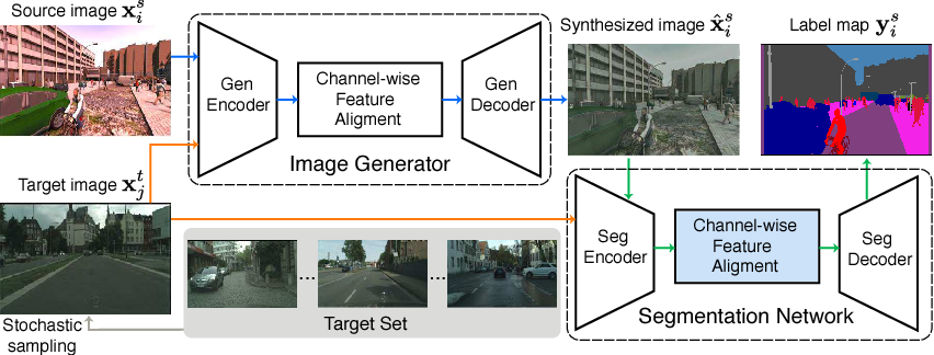 Figure 1 for DCAN: Dual Channel-wise Alignment Networks for Unsupervised Scene Adaptation