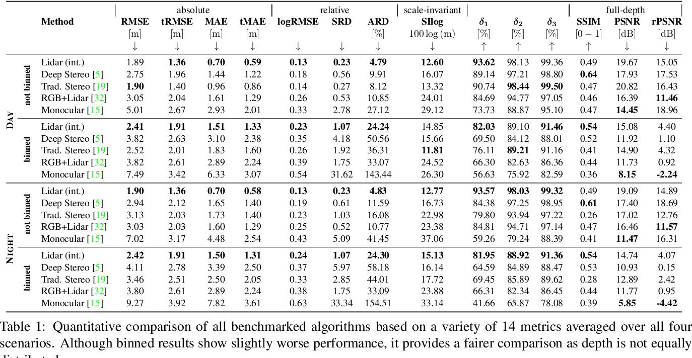 Figure 2 for Pixel-Accurate Depth Evaluation in Realistic Driving Scenarios