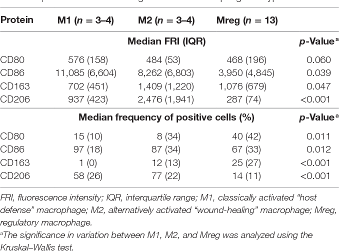 Table 1 | Characteristics of Mregs and other macrophage subtypes.
