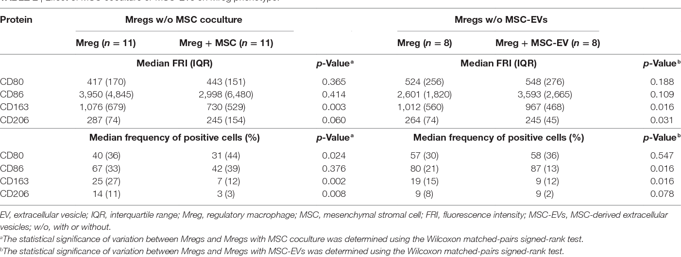 Table 2 | Effect of MSC coculture or MSC-EVs on Mreg phenotype.