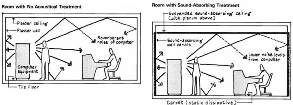 Figure 2 1 from SOUND INSULATION AND VIBRATION REDUCTION OF MODIFIED