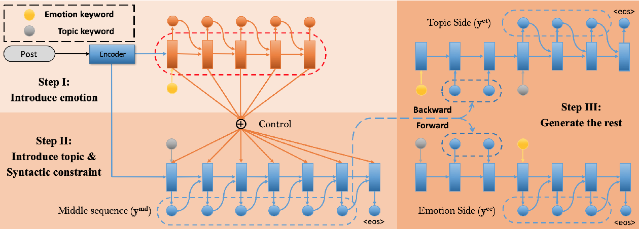 Figure 1 for A Syntactically Constrained Bidirectional-Asynchronous Approach for Emotional Conversation Generation