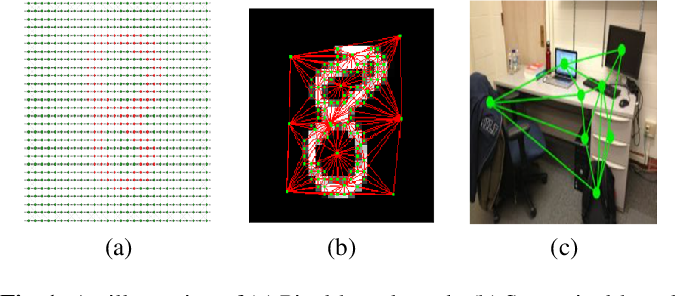 Figure 1 for Survey of Image Based Graph Neural Networks