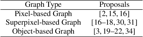 Figure 2 for Survey of Image Based Graph Neural Networks
