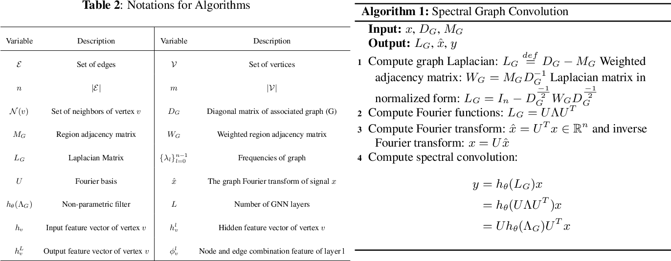 Figure 4 for Survey of Image Based Graph Neural Networks