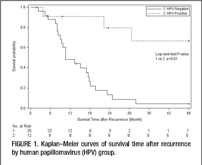 Effect of multimodality treatment on overall survival for